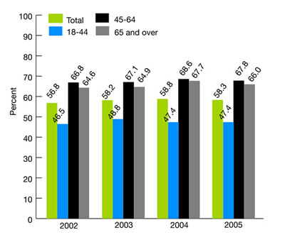 Figure 2.17. Adults with obesity who ever received advice from a health provider to exercise more, 2002-2005. bar chart. percent. 2002, Total, 56.8, 18-44, 46.5, 45-64, 66.8, 65 and over, 64.6, 2003, Total, 58.2, 18-44, 48.8, 45-64, 67.1, 65 and over, 64.9, 2004, Total, 58.8, 18-44, 47.4, 45-64, 68.6, 65 and over, 67.7, 2005, Total, 58.3, 18-44, 47.4, 45-64, 67.8, 65 and over, 66