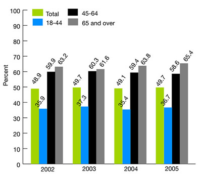 Figure 2.18. Adults with obesity who ever received advice from a health provider about eating fewer high-fat or high-cholesterol foods, 2002-2005 bar chart. percent. 2002, Total, 48.9, 18-44, 35.9, 45-64, 59.9, 65 and over, 63.2, 2003, Total, 49.7, 18-44, 37.3, 45-64, 60.3, 65 and over, 61.6, 2004, Total, 49.1, 18-44, 35.4, 45-64, 59.4, 65 and over, 63.8, 2005, Total, 49.7, 18-44, 36.7, 45-64, 58.6, 65 and over, 65.4