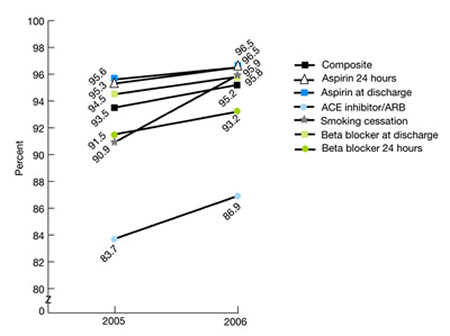 Figure 2.19. Hospital patients with heart attack who received recommended hospital care: Overall composite and six components, 2002-2004 (Medicare) and 2005-2006 (all payers). trend line chart. Medicare; 2002, Composite, 80.0, aspirin 24 hours, 85.3, aspirin at discharge, 87.4; ACE inhibitor, 66.8, smoking cessation, 49.5; beta blocker at discharge, 81.5; beta blocker 24 hours, 76.3; 2003, Composite, 82.1, aspirin 24 hours, 86.4, aspirin at discharge, 88.8; ACE inhibitor, 68.2, smoking cessation, 54.2; beta