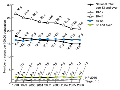 Figure 2.23. New AIDS cases per 100,000 population age 13 and over, 1998-2006. trend line chart. Number of cases per 100,000 population, HP2010 Target for total population: 1.0, National total, age 13 and over, 1998, 17.9, 1999, 16.9, 2000, 16.8, 2001, 16.3, 2002, 16.1, 2003, 16.1, 2004, 15.6, 2005, 14.9, 2006, 14.9; 13-17, 1998, 0.7, 1999, 0.6, 2000, 0.9, 2001, 0.9, 2002, 0.9, 2003, 0.9, 2004, 0.9, 2005, 1.1, 2006, 1.0; 18-44, 1998, 26.6, 1999, 24.9, 2000, 24.4, 2001, 23.4, 2002, 23.0, 2003, 23.0, 2004, 22