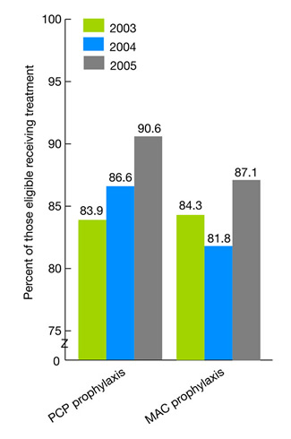 Figure 2.24. Eligible AIDS patients age 18 and over receiving PCP and MAC prophylaxis in the calendar year, 2003-2005. bar chart. Percent of those eligible receiving treatment. 2003, PCP prophylaxis, 83.9; MAC prophylaxis, 84.3; 2004, PCP prophylaxis, 86.6; MAC prophylaxis, 81.8; 2005, PCP prophylaxis, 90.6; MAC prophylaxis, 87.1.