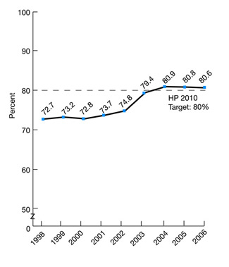 Figure 2.26. Children ages 19-35 months who received all recommended vaccines, 1998-2006. trend line graph. HP 2010 target: 80%. Percent; 1998, 72.7; 1999, 73.2; 2000, 72.8; 2001, 73.7; 2002, 74.8; 2003, 79.4; 2004, 80.9; 2005, 80.8; 2006, 80.6.