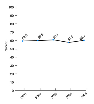 Figure 2.27. Children ages 3-6 who ever had their vision checked by a health provider, 2001-2005. trend line graph. percent. 2001, 59.3; 2002, 59.8; 2003, 60.7; 2004, 57.6; 2005, 60.2.