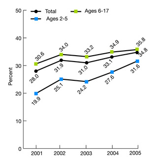 Figure 2.28. Children ages 2-17 for whom a health provider ever gave advice about the amount and kind of exercise, sports, or physically active hobbies they should have, by age group, 2001-2005. trend line chart. percent. Total, 2001, 28.0, 2002, 31.9, 2003, 31.0, 2004, 33.1, 2005, 34.8, Ages 2-5, 2001, 19.9, 2002, 25.1, 2003, 24.2, 2004, 27.6, 2005, 31.6, ages 6-17, 2001, 30.6, 2002, 34.0, 2003, 33.2, 2004, 34.9, 2005, 35.8.