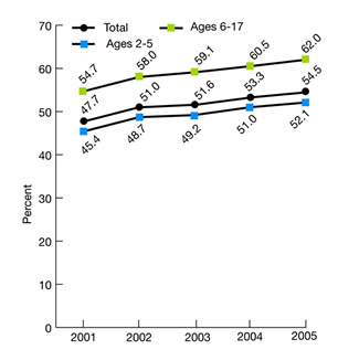 Figure 2.29. Children ages 2-17 for whom a health provider ever gave advice about eating healthy, by age group, 2001-2005. trend line chart. percent. Total, 2001, 47.7, 2002, 51.0, 2003, 51.6, 2004, 53.3, 2005, 54.5, ages 2-5, 2001, 45.4, 2002, 48.7, 2003, 49.2, 2004, 51.0, 2005, 52.1, Ages 6-17, 2001, 54.7, 2002, 58.0, 2003, 59.1, 2004, 60.5, 2005, 62.0.