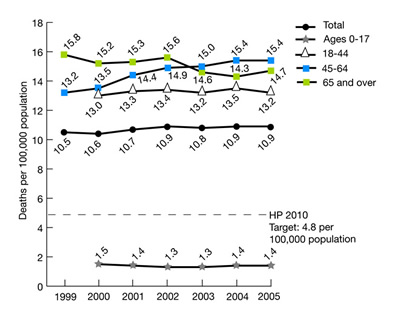Figure 2.31. Suicide deaths per 100,000 population, 1999-2005. trend line chart. deaths per 100,000 population. HP 2010; Target 4.8 per 100,000 population; Total, 1999, 10.5; 2000, 10.6; 2001, 10.7, 2002, 10.9, 2003, 10.8, 2004, 10.9, 2005, 10.9;  Ages 0-17, 1999, no data; 2000, 1.5; 2001, 1.4, 2002, 1.3, 2003, 1.3, 2004, 1.4, 2005, 1.4;  Ages 18-44, 1999, no data; 2000, 13.0; 2001, 13.3, 2002, 13.4, 2003, 13.2, 2004, 13.5; 2005, 13.2;  Ages 45-64, 1999, 13.2; 2000, 13.5; 2001, 14.4, 2002, 14.9, 2003, 15.0,