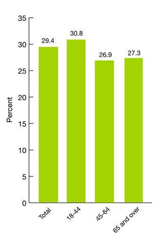 Figure 2.34. Adults with a mood, anxiety, or impulse control disorder in the last year who received minimally adequate treatment, 2001-2003; bar chart; percent; Total, 29.4; ages 18 to 44, 30.8; ages 45-64, 26.9; age 65 and over, 27.3.