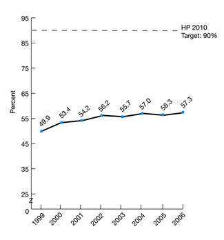 Figure 2.35.  Adults age 65 and over who ever received pneumococcal vaccination, 1999-2006; trend line chart; HP 2010 Target:  90%; percent, 1999, 49.9; 2000, 53.4; 2001, 54.2; 2002, 56.2; 2003, 55.7, 2004, 57, 2005, 56.3; 2006, 57.3.