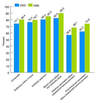 Figure 2.37. Hospital patients with pneumonia who received recommended hospital care: Overall composite and five components, 2005 and 2006. bar chart. percent. 2005, Composite, 74.1, Antibiotics within 4 hours, 76.4, Antibiotics selection, 80.4, Blood culture before first antibiotic dose, 82.5, Influenza vaccination status /provision, 56.9, Pneumococcal vaccination status /provision, 62.2, 2006, Composite, 80.4, Antibiotics within 4 hours, 79.7, Antibiotics selection, 85.3, Blood culture before first antibi