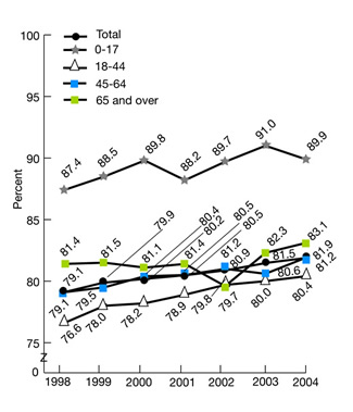 Figure 2.39. Patients with tuberculosis who completed a curative course of treatment within 1 year of initiation of treatment, by age group, 1998-2004. trend line chart. Percent. Total, 1998, 79.1; 1999, 79.9; 2000, 80.2, 2001, 80.5, 2002, 80.9, 2003, 81.5, 2004, 81.9;  Ages 0- 17, 1998, 87.4; 1999, 88.5; 2000, 89.8, 2001, 88.2, 2002, 89.7, 2003, 91.0, 2004, 89.9;  Ages 18-44, 1998, 76.6; 1999, 78.0; 2000, 78.2, 2001, 78.9, 2002, 79.8, 2003, 80.0, 2004, 80.4;  Ages 45-64, 1998, 79.1; 1999, 79.5; 2000, 80.4,