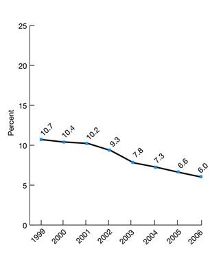 Figure 2.41. Long-stay nursing home residents with physical restraints, 1999-2006. trend line chart. percent. 1999, 10.7, 2000, 10.4, 2001, 10.2, 2002, 9.3, 2003, 7.8, 2004, 7.3, 2005, 6.6, 2006, 6.