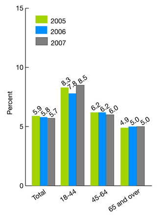 Figure 2.47. Hospice patients who did NOT receive the right amount of medicine for pain, by age group, 2005-2007. bar chart. percent. Total, 2005, 5.9, 2006, 5.8, 2007, 5.7; 18-44, 2005, 8.3, 2006, 7.8, 2007, 8.5; 45-64, 2005, 6.2, 2006, 6.2, 2007, 6.0; 65 plus, 2005, 4.9, 2006, 5.0, 2007, 5.0.