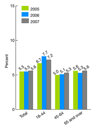 Figure 2.48. Hospice patients age 18 and over who did NOT receive care consistent with their stated end-of-life wishes, by age group, 2005-2007. bar chart. percent. Total, 2005, 5.5, 2006, 5.5, 2007, 5.6; 18-44, 2005, 6.7, 2006, 7.7, 2007, 7.2; 45-64, 2005, 5.0, 2006, 5.1, 2007, 5.3; 65 plus, 2005, 5.6, 2006, 5.3, 2007, 5.6.