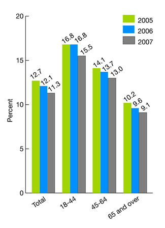 Figure 2.49. Hospice patient caregivers who perceived patient was NOT referred to hospice at the right time, by age group, 2005-2007. bar chart. percent. Total, 2005, 12.7, 2006, 12.1, 2007, 11.3; 18-44, 2005, 16.8, 2006, 16.8, 2007, 15.5; 45-64, 2005, 14.1, 2006, 13.7, 2007, 13.0; 65 plus, 2005, 10.2, 2006, 9.6, 2007, 9.1.