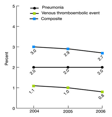 Bar chart shows percentage of adult surgery patients with postoperative complications (postoperative pneumonia or venous thromboembolic event), 2004-2006. Pneumonia: 2004, 2.0; 2005, 1.98; 2006, 2.0. Venous thromboembolic event: 2004, 1.1; 2005, 1.0; 2006, 0.8. Composite: 2004, 3.0; 2005, 2.9; 2006, 2.7.