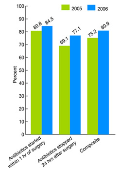 Bar chart shows percent adult surgery patients who received appropriate timing of antibiotics: Overall composite and two components, 2005 and 2006. Antibiotics started within 1 hour of surgery: 2005, 80.8; 2006, 84.5. Antibiotics stopped 24 hours after surgery: 2005, 69.1; 2006, 77.1. Composite: 2005, 75.2; 2006, 80.9.