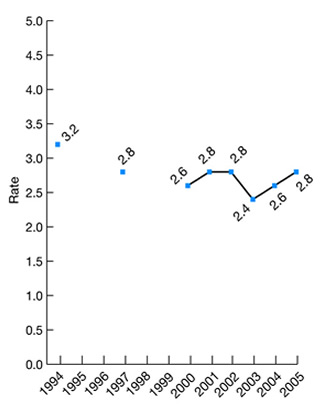 Line graph shows rate of reclosure of postoperative abdominal wound separation per 1,000 abdominopelvic-surgery hospital discharges, adults age 18 and over, 1994, 1997, and 2000-2005. 1994: 3.2; 1997: 2.8; 2000: 2.6; 2001: 2.8; 2002: 2.8; 2003: 2.4; 2004: 2.6; 2005: 2.8.