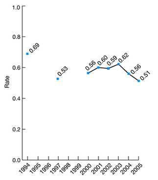 Line graph shows rate of deaths per 1,000 admissions in low-mortality diagnosis-related groups, adults age 18 and over, 1994, 1997, and 2000-2005. 1994, 0.69; 1997, 0.53; 2000, 0.56; 2001, 0.60; 2002, 0.59; 2003, 0.62; 2004, 0.56; 2005, 0.51.