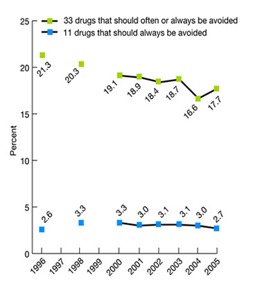 Line graph shows percent of adults age 65 and over who received potentially inappropriate prescription medications in the calendar year, 1996, 1998, and 2000-2005. 33 drugs that should often be avoided: 1996, 21.3; 1998, 20.3; 2000, 19.1; 2001, 18.9; 2002, 18.4; 2003, 18.7; 2004, 16.6; 2005, 17.7. 11 drugs that should always be avoided: 1996, 2.6; 1998, 3.3; 2000, 3.3; 2001, 3.0; 2002, 3.1; 2003, 3.1; 2004, 3.0; 2005, 2.7.