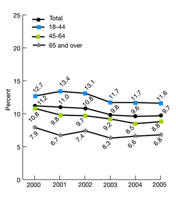 Ambulatory patients age 18 and over who reported poor communication with health providers (asterisk), by age group, 2000-2005. (note: Average percentage of adults who had a doctor's office or clinic visit in the last 12 months and reported poor communication with health providers; i.e., that their health providers sometimes or never listened carefully, explained things clearly, showed respect for what they had to say, and spent enough time with them.) trend line chart. percent. Total, 2000, 11.2, 2001, 11,