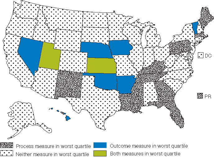 Map of the United States; Process measure in worst quartile; New Mexico, Louisiana, Mississippi, Tennessee, Kentucky, Georgia, Florida, Puerto Rico, Pennsylvania, Massachusetts, Maine. Neither measure in worst quartile; Washington, Oregon, California, Arizona, Alaska, Idaho, Montana, Wyoming, Colorado, North Dakota, South Dakota, Texas, Minnesota, Missouri, Wisconsin, Illinois, Michigan, Indiana, Alabama, Ohio, West Virginia, New Hampshire, Rhode Island, Connecticut, New York, New Jersey, Delaware, Maryland