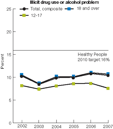 Trend line chart. Illicit drug use or alcohol problem. Healthy People 2010 target: 16%. Total, 2002, 10.3; 2003, 8.5; 2004, 9.9; 2005, 10.0; 2006, 10.8; 2007, 10.4; Ages 12-17, 2002, 8.2; 2003, 7.4; 2004, 8.1; 2005, 8.6; 2006, 8.7; 2007, 7.6; Age 18 plus, 2002, 10.5; 2003, 8.6; 2004, 10.1; 2005, 10.1; 2006, 11.0; 2007, 10.7.