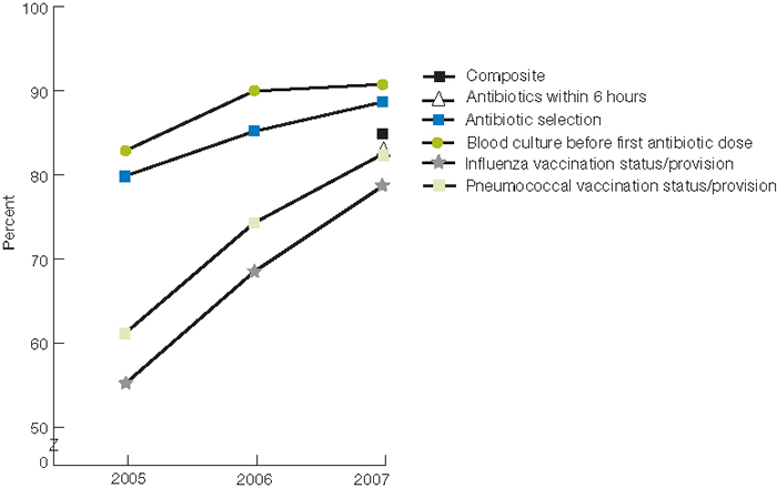 Trend line chart; in percentages; Composite, 2005, NA; 2006, NA; 2007, 84.9; Antibiotics within 6 hours, 2005, NA; 2006, NA; 2007, 82.7; Antibiotic selection, 2005, 79.9; 2006, 85.2; 2007, 88.7; Blood culture before first antibiotic dose, 2005, 82.9; 2006, 90.0; 2007, 90.8; Influenza vaccination status / provision, 2005, 55.2; 2006, 68.5; 2007, 78.7; Pneumococcal vaccination status / provision, 2005, 61.2; 2006, 74.3; 2007, 82.5.