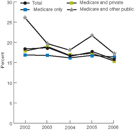 Figure 3.12.  Adults age 65 and over who received potentially inappropriate prescription medications in the calendar year, 2002-2006. trend line chart.  Percentages. Total, 2002, 18.4; 2003, 18.7; 2004, 16.6; 2005, 17.7; 2006, 15.7; Medicare only, 2002, 16.9; 2003, 16.8; 2004, 16.2; 2005, 16.8; 2006, 16.4; Medicare and private, 2002, 17.9; 2003, 19.0; 2004, 16.8; 2005, 17.3; 2006, 15.4; Medicare and other public, 2002, 26.1; 2003, 19.7; 2004, 18.1; 2005, 21.7; 2006, 17.2.