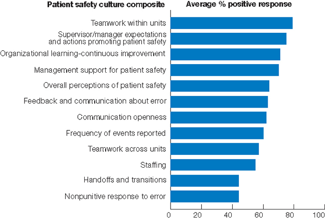 Figure 3.13. Patient safety culture composites, all hospitals, 2008. bar chart. Percentage. Teamwork within units, 79 percent. Supervisor/manager expectations and actions promoting patient safety, 75 percent. Organizational learning-continuous improvement, 71 percent. Management support for patient safety, 70 percent. Overall perceptions of patient safety, 64 percent. Feedback and communication about error, 63 percent. Communication openness, 62 percent. Frequency of events reported, 60 percent. Teamwork ac