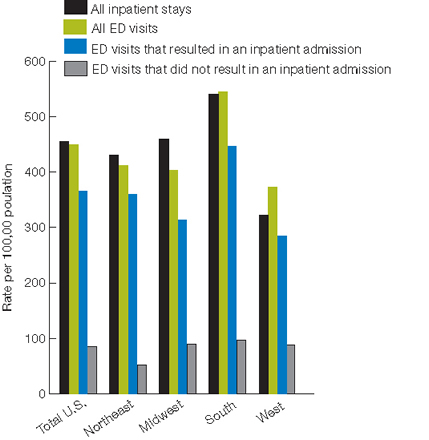 Figure 6.6. Potentially avoidable hospitalizations and emergency department encounters for congestive heart failure, national and regional estimates, 2005; bar chart; rate per 100,000 population. All inpatient stays; Total U.S., 454; Northeast, 431; Midwest, 460; South, 540; West, 322. All ED visits; Total U.S., 449; Northeast, 411; Midwest, 403; South, 544; West, 373. ED visits that resulted in an inpatient admission; Total U.S., 365; Northeast, 359; Midwest, 313; South, 447; West, 285. ED visits that did