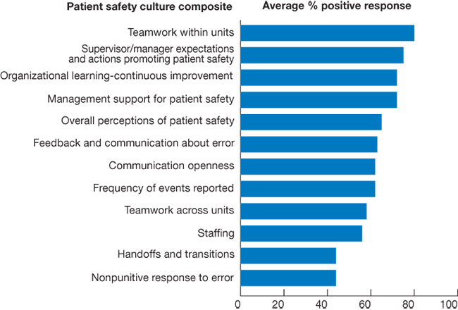 Bar chart, percentages of positive responses to areas of patient safety culture, 2009. Teamwork within units, 80. Supervisor/manager expectations and actions promoting patient safety, 75. Organizational learning-continuous improvement, 72. Management support for patient safety, 72. Overall perceptions of patient safety, 65. Feedback and communication about error, 63. Communication openness, 62. Frequency of events reported, 62. Teamwork across units, 58. Staffing, 56. Handoffs and transitions, 44. Nonpuniti