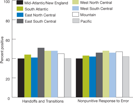 Multi-part bar chart. Part one: Percentage of positive responses about handoffs and transitions, by region, 2009: Mid-Atlantic/New England, 40, South Atlantic, 44, East North Central, 41, East South Central, 51, West North Central, 48, West South Central , 48, Mountain, 45, Pacific, 40. Part two: Percentage of positive responses about nonpunitive response to error, by region, 2009: Mid-Atlantic/New England, 40,South Atlantic,43, East North Central, 42, East South Central, 46, West North Central, 48, West So
