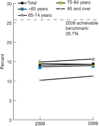 Trend line chart, percentage of hemodialysis patients who used an arteriovenous fistula, by age, for the years 2008-2009. Total, 2008, 13.65, 2009, 14.32. Age Less than 65, 2008, 13.3, 2009, 14. Age 65-74, 2008, 14.9, 2009, 15.7. Age 75-84, 2008, 14.1, 2009, 14.5. Age 85 and over, 2008, 10.2, 2009, 11.3. 2009 achievable benchmark: 26.7%.