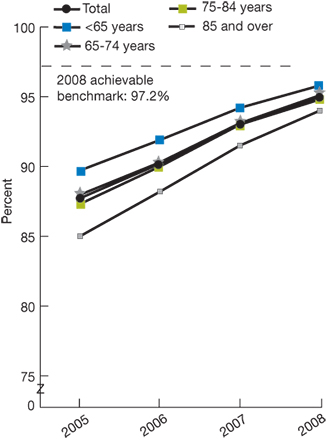 Trend line chart, percentage of patients who received care, by age, for the years 2005-2008. Total, 2005, 87.73, 2006, 90.2, 2007, 93.1, 2008, 95. Age Less than 65, 2005, 89.72, 2006, 91.9, 2007, 94.2, 2008, 95.8. Age 65-74, 2005, 87.98, 2006, 90.3, 2007, 93.1, 2008, 95.1. Age 75-84, 2005, 87.32, 2006, 90, 2007, 93, 2008, 94.8. Age 85 and over, 2005, 85.01, 2006, 88.2, 2007, 91.5, 2008, 94. 2008 achievable benchmark: 97.2%.