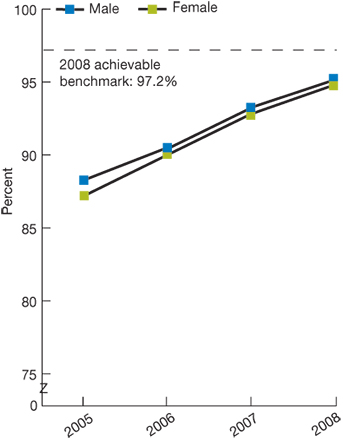 Trend line chart, percentage of patients who received care, by gender, for the years 2005-2008. Male, 2005, 88.27, 2006, 90.5, 2007, 93.3, 2008, 95.2. Female, 2005, 87.19, 2006, 90, 2007, 92.8, 2008, 94.8. 2008 achievable benchmark: 97.2%.