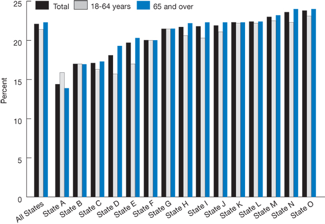 Bar chart; percentage of rehospitalizations; by age and state; 2007; All States, Total, 22, Ages 18 to 64, 21, Ages 65 and over, 22. State A, Total, 14, Ages 18 to 64, 16, Ages 65 and over, 14. State B, Total, 17, Ages 18 to 64, 17, Ages 65 and over, 17. State C, Total, 17, Ages 18 to 64, 16, Ages 65 and over, 17. State D, Total, 18, Ages 18 to 64, 16, Ages 65 and over, 19. State E, Total, 20, Ages 18 to 64, 17, Ages 65 and over, 20. State F, Total, 20, Ages 18 to 64, 20, Ages 65 and over, 20. State G, Tota