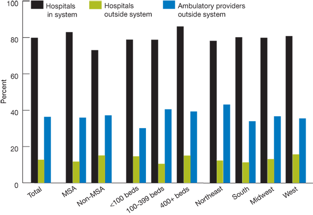 Multi-part bar chart (four parts); percentage of hospitals; 2008; Part one: Total. Total, Hospitals in system, 79.8, Hospitals outside system, 12.7, Ambulatory providers outside system, 36.3. Part two: By urban-rural location. Metropolitan area, Hospitals in system, 82.9, Hospitals outside system, 11.7, Ambulatory providers outside system, 35.9. Nonmetropolitan, Hospitals in system, 73.0, Hospitals outside system, 15.1, Ambulatory providers outside system, 37.2. Part three: By bed size. lesse than 100 Beds,