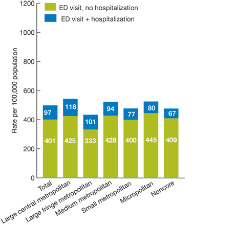 Bar chart; rate per 100,000 adult population; by urban-rural location; 2007; Total, ED visit + hospitalization, 97.304, ED visit, no hospitalization, 400.900. Large central metropolitan, ED visit + hospitalization, 118.107, ED visit, no hospitalization, 425.004. Large fringe metropolitan, ED visit + hospitalization, 100.870, ED visit, no hospitalization, 332.810. Medium metropolitan, ED visit + hospitalization, 94.459, ED visit, no hospitalization, 428.192. Small metropolitan, ED visit + hospitalization, 77