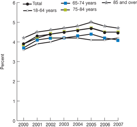 Trend line chart, percentage of hospitalizations by age for years 2000 through 2007. Total, 2000, 3.9, 2001, 4.3, 2002, 4.4, 2003, 4.5, 2004, 4.6, 2005, 4.7, 2006, 4.5, 2007, 4.5. 18-64 years, 2000, 3.6, 2001, 3.9, 2002, 4.0, 2003, 4.2, 2004, 4.2, 2005, 4.1, 2006, 4.1, 2007, 4.2. 65-74 years, 2000, 3.7, 2001, 4.1, 2002, 4.2, 2003, 4.2, 2004, 4.3, 2005, 4.4, 2006, 4.2, 2007, 4.1. 75-84 years, 2000, 3.9, 2001, 4.2, 2002, 4.4, 2003, 4.5, 2004, 4.6, 2005, 4.7, 2006, 4.5, 2007, 4.5. 85+ years, 2000, 4.2, 2001, 4