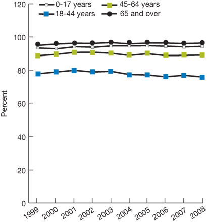 Percentage with source of ongoing care, by age, 1999-2008. Ages 0-17, 1999, 93.3, 2000, 92.9, 2001, 94.1, 2002, 93.8, 2003, 94.6, 2004, 94.6, 2005, 94.7, 2006, 94.4, 2007, 94, 2008, 94.3. Ages 18-44, 1999, 77.8, 2000, 78.9, 2001, 79.9, 2002, 78.9, 2003,  79.3, 2004, 77.4, 2005, 77.1, 2006, 76, 2007, 76.9, 2008, 75.9. Ages 45-64, 1999, 88.7, 2000, 89.5, 2001, 90.7, 2002, 90.8, 2003, 90.2, 2004, 88.9, 2005, 89.9, 2006, 88.8, 2007, 88.9, 2008, 89.1. Ages 65 and over, 1999, 94.9, 2000, 95.7, 2001, 96.2, 2002, 9
