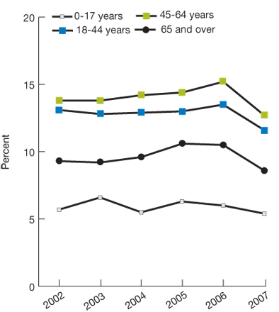 Percentage prevented from or delayed in getting medical care, by age, 2002-2007. Ages 0-17, 2002, 5.7, 2003, 6.6, 2004, 5.5, 2005, 6.3, 2006, 6, 2007, 5.4. Ages 18-44, 2002, 13.1, 2003, 12.8, 2004, 12.9, 2005, 13, 2006, 13.5, 2007, 11.6.  Ages 45-64, 2002, 13.8, 2003, 13.8, 2004, 14.2, 2005, 14.4, 2006, 15.2, 2007, 12.7. Ages 65 and over, 2002, 9.3, 2003, 9.2, 2004, 9.6, 2005, 10.6, 2006, 10.5, 2007, 8.6.