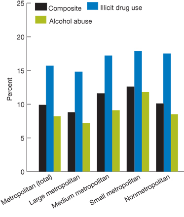 Bar chart, percentage of people who received treatment for alcohol or illicit drug abuse, by geographic location, for the year 2008. Total, Composite, 9.9, Illicit drug use, 15.7, Alcohol abuse, 8.2. Large metropolitan area, Composite, 8.8, Illicit drug use, 14.8, Alcohol abuse, 7.2. Medium metropolitan area, Composite, 11.6, Illicit drug use, 17.2, Alcohol abuse, 9.1. Small metropolitan area, Composite, 12.6, Illicit drug use, 17.9, Alcohol abuse, 11.8. Nonmetropolitan, Composite, 10.1, Illicit drug use, 1