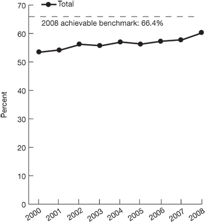Trend line chart, percentage of people over 65 who received a pneumococcal vaccine for the years 2000-2008. Total, 2000, 53.4, 2001, 54.2, 2002, 56.2, 2003, 55.7, 2004, 57, 2005, 56.3, 2006, 57.3, 2007, 57.8, 2008, 60.3. 2008 achievable benchmark: 66.4%.