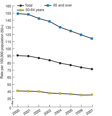 Trend line chart, rate of colorectal cancer diagnoses, by age, for years 2000-2007. Total, 2000, 95.3, 2001, 94.6, 2002, 91.7, 2003, 88.7, 2004, 84.6, 2005, 81.8, 2006, 78.6, 2007, 76.3. Age 50-64, 2000, 45.7, 2001, 45.4, 2002, 45, 2003, 42.7, 2004, 42.1, 2005, 41.4, 2006, 39.9, 2007, 40.1. Age 65 and over, 2000, 154.2, 2001, 153.1, 2002, 147.3, 2003, 143.3, 2004, 135.1, 2005, 129.8, 2006, 124.5, 2007, 119.2.