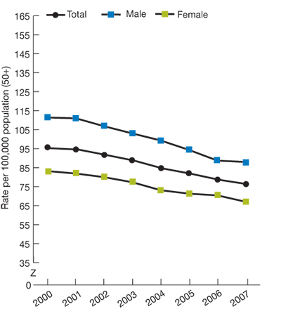 Trend line chart, rate of colorectal cancer diagnoses, by gender, for years 2000-2007. Total, 2000, 95.3, 2001, 94.6, 2002, 91.7, 2003, 88.7, 2004, 84.6, 2005, 81.8, 2006, 78.6, 2007, 76.3. Male, 2000, 111.4, 2001, 111, 2002, 106.8, 2003, 103, 2004, 99.3, 2005, 94.9, 2006, 88.7, 2007, 88. Female, 2000, 83.2, 2001, 81.9, 2002, 80, 2003, 77.3, 2004, 73.1, 2005, 71.3, 2006, 70.4, 2007, 67.