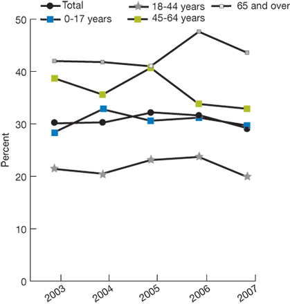 Trend line chart, percentage of people with asthma who take medication, by age, for the years 2003-2007. Total, 2003, 30.1, 2004, 30.3, 2005, 32.2, 2006, 31.6, 2007, 29.1. Age 0-17, 2003, 28.4, 2004, 32.8, 2005, 30.6, 2006, 31.2, 2007, 29.7. Age 18-44, 2003, 21.4, 2004, 20.5, 2005, 23.1, 2006, 23.7, 2007, 19.9. Age 45-64, 2003, 38.7, 2004, 35.6, 2005, 40.7, 2006, 33.8, 2007, 32.9. Age 65 and over, 2003, 42, 2004, 41.8, 2005, 41, 2006, 47.6, 2007, 43.6.