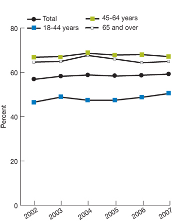 Trend line chart, percentage of obese adults who were advised to exercise more, by age, for the years 2002-2007. Total, 2002, 56.8, 2003, 58.2, 2004, 58.8, 2005, 58.3, 2006, 58.7, 2007, 59.2. Age 18-44, 2002, 46.5, 2003, 48.8, 2004, 47.4, 2005, 47.4, 2006, 48.7, 2007, 50.4. Age 45-64, 2002, 66.8, 2003, 67.1, 2004, 68.6, 2005, 67.8, 2006, 68, 2007, 67.1. Age 65 and over, 2002, 64.6, 2003, 64.9, 2004, 67.6, 2005, 66, 2006, 64.3, 2007, 64.9.