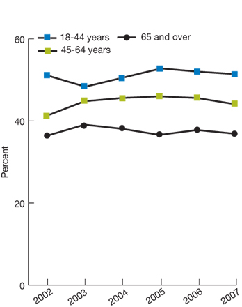 Trend line chart, percentage of obese adults who exercise, by age, for the years 2002-2007. Age 18-44, 2002, 51.1, 2003, 48.4, 2004, 50.6, 2005, 52.8, 2006, 52, 2007, 51.4. Age 45-64, 2002, 41.3, 2003, 44.8, 2004, 45.6, 2005, 46, 2006, 45.6, 2007, 44.1. Age 65 and over, 2002, 36.4, 2003, 39.1, 2004, 38.1, 2005, 36.6, 2006, 37.8, 2007, 36.9.