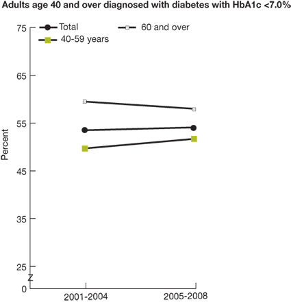 Trend line chart, percent of adults with diabetes with hemoglobin A1c under control (less than 7.0%), by age, for years 2001-2004 and 2005-2008. Total, 2001-2004, 53.5, 2005-2008, 54.1. Age 40-59, 2001-2004, 49.7, 2005-2008, 51.7. Age 60 and over, 2001-2004, 59.5, 2005-2008, 58.