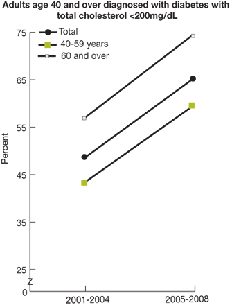 Trend line chart, percent of adults with diabetes with cholesterol under control (less than 200mg per dL), by age, for years 2001-2004 and 2005-2008. Total, 2001-2004, 48.5, 65.2. Age 40-59, 2001-2004, 43.3, 2005-2008, 59.5. Age 60 and over, 2001-2004, 56.9, 2005-2008, 74.5.